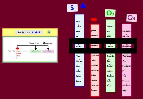Satzbau Modell 3 - Ergänzung im 3. und 4. Fall